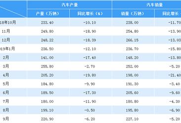 2019年9月中国汽车市场产销量情况分析:连续15个月同比下降(附图表)