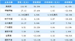 海底捞市值2千亿 2019上半年餐饮行业上市公司业绩PK(图)