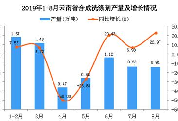 2019年1-8月云南省合成洗涤剂产量及增长情况分析