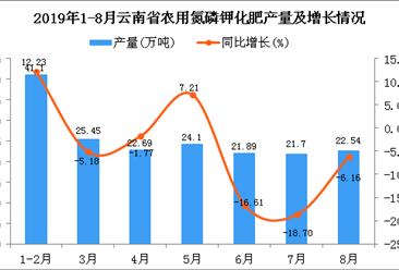 2019年1-8月云南省农用氮磷钾化肥产量同比下降2.31%
