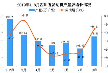 2019年1-8月四川省发动机产量同比下降29.17%