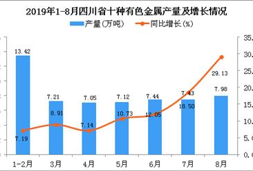 2019年1-8月四川省十种有色金属产量为61.77万吨 同比增长20.55%