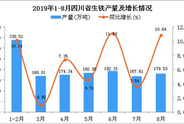 2019年1-8月四川省生铁产量为1404.05万吨 同比增长7.26%