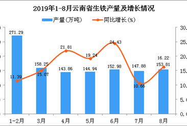 2019年1-8月云南省生铁产量及增长情况分析(图)