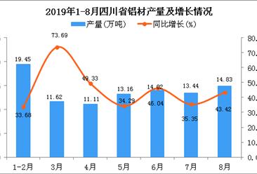 2019年1-8月铝材为102.66万吨 同比增长158.78%