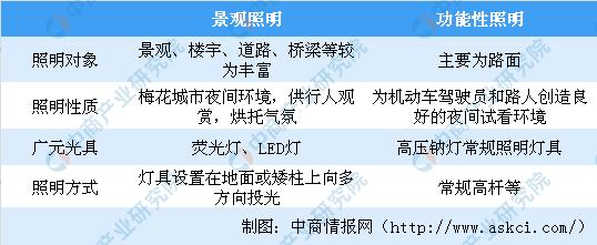 南开大学灯光秀炫酷 中国景观照明行业市场规模及发展趋势分析(图)