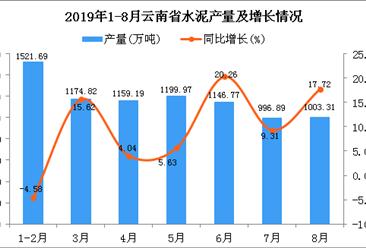 2019年1-8月云南省水泥产量为8246.24万吨 同比增长8.81%