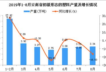2019年1-8月云南省初级形态的塑料产量为28.18万吨 同比增长1.48%