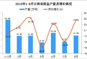 2019年1-8月云南省原盐产量同比增长0.06%