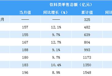 2019年前三季度全國飲料行業零售情況分析:零售額同比增長9.8%(表)