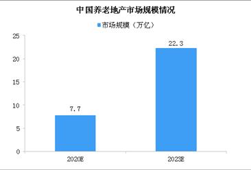 2020年我国养老地产市场规模将达7.7万亿 发展养老地产需跨三道门槛(图)