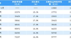 2019年前三季度全国网络零售额数据分析:网络零售额同比增长16.8%(附图表)