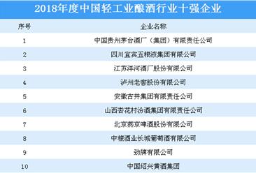 2018年度中国轻工业酿酒行业十强企业排行榜