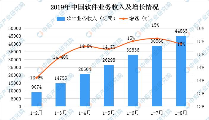 8月我国软件业务收入增长14.9% 全国29个软件开发区盘点分析(附