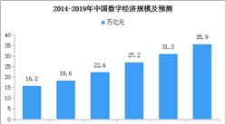 《中国互联网发展报告2019》发布 2019年数字经济规模或达36万亿元(附图表)