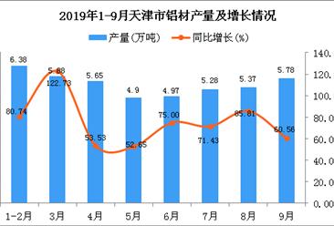 2019年1-3季度天津市铝材产量及增长情况分析
