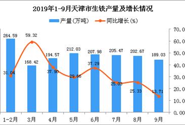 2019年1-3季度天津市生铁产量为1648.81万吨 同比增长31.27%