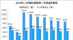 2019年9月佛山樓市成交數據分析:新房成交六連跌 順德成交下跌(圖)