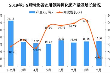 2019年1-3季度河北省农用氮磷钾化肥产量同比下降3.17%