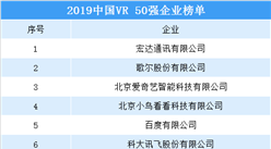 2019中国VR企业50强排行榜出炉(附榜单)