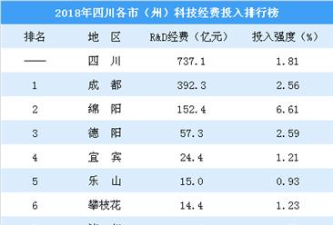 2018年四川各市(州)科研投入排行榜:成都总量第一 绵阳投入强度最大(图)
