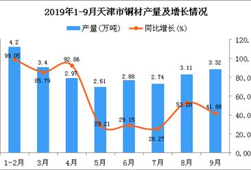 2019年1-3季度天津市铜材产量为26.3万吨 同比增长61.65%