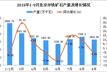 2019年1-3季度北京市发动机产量为14221.14万千瓦 同比增长1.51%