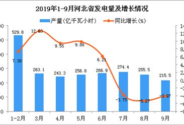 2019年1-3季度河北省发电量为2322.4亿千瓦小时 同比增长4.93%
