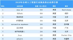 2019年全球人工智能行業獨角獸企業排行榜(全榜單)
