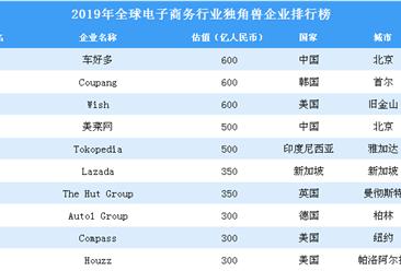 2019年全球电子商务行业独角兽企业排行榜(全榜单)
