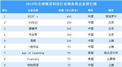 2019年全球教育科技行業獨角獸企業排行榜(附完整榜單)
