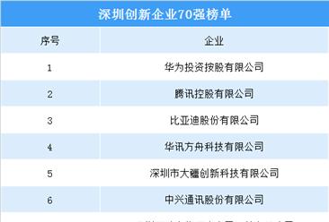 深圳創新企業70強榜單出爐:華為/騰訊/比亞迪位列前三(附榜單)