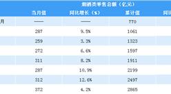 2019年前三季度全国烟酒行业零售情况分析:零售额同比增长6.9%(表)