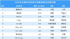 2019年全球共享经济行业独角兽企业排行榜(全榜单)