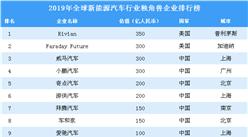 2019年全球新能源汽車行業獨角獸企業排行榜(附完整榜單)