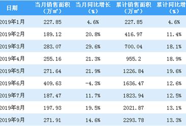 2019年9月保利地产销售简报:销售额同比下降约0.18%