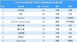 2019年全球房地產科技行業獨角獸企業排行榜