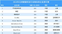 2019年全球健康科技行业独角兽企业排行榜