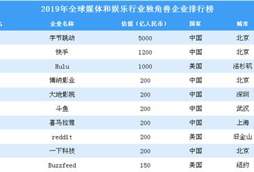 2019年全球媒体和娱乐行业独角兽企业排行榜
