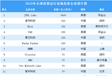 2019年全球消费品行业独角兽企业排行榜