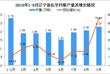2019年1-9月辽宁省化学纤维产量为16.78万吨 同比下降0.59%