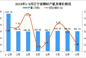 2019年1-3季度辽宁省钢材产量为5351.11万吨 同比增长6.48%