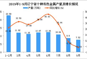 2019年1-3季度辽宁省十种有色金属产量及增长情况分析