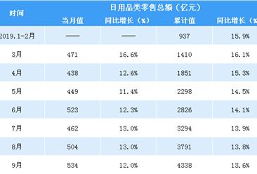 2019年前三季度中国日用品行业零售情况分析:零售额同比增长13.6%(表)