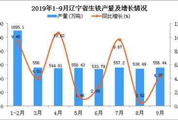2019年1-3季度辽宁省生铁产量为4931.62万吨 同比增长5.71%