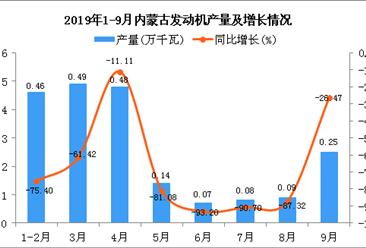 2019年1-9月内蒙古发动机产量及增长情况分析