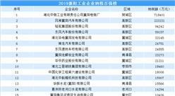 2019襄陽工業企業納稅百強排行榜(附完整榜單)