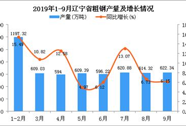 2019年1-3季度宁省粗钢产量为5465.18万吨 同比增长10.02%