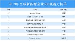 2019年全球新能源企业500强潜力排行榜