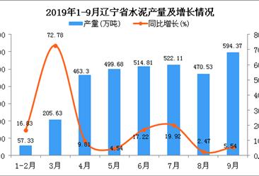 2019年1-3季度辽宁省水泥产量为3368.19万吨 同比增长13.6%
